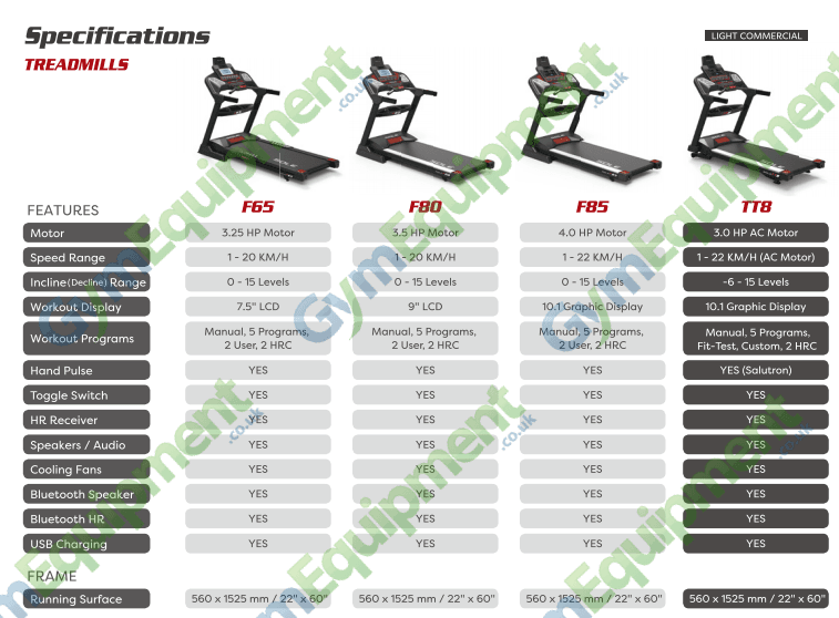 compare sole treadmills